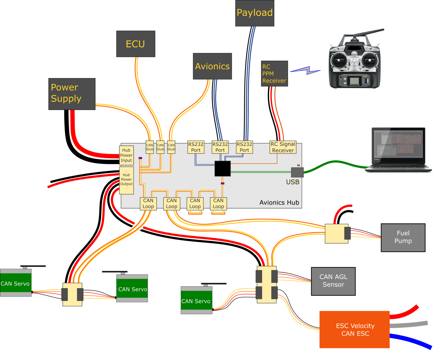 Avionics Hub Provides A Central Routing Point For Can Inside The Airframe