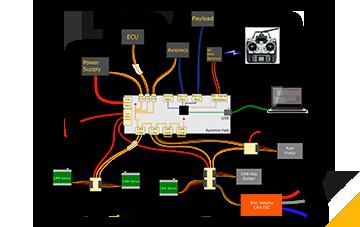 UAV Technologies 1